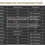 Jual Mesin Food Dehydrator 30 Rak (FDH30) di Yogyakarta